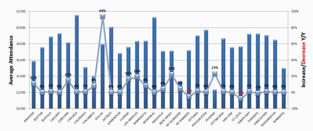 NHL Attendance thru Feb 9th