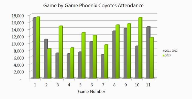 Coyotes Attendance 2013 compare