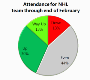 NHL Team Attendance End of Feb