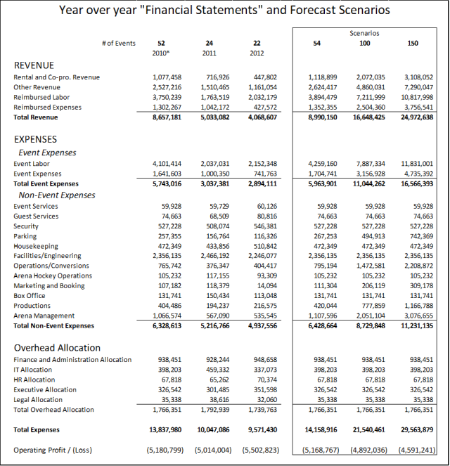 glendale finance statements