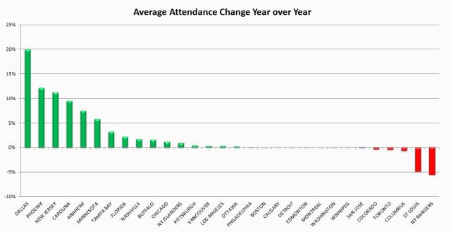 2013 Attendance Change