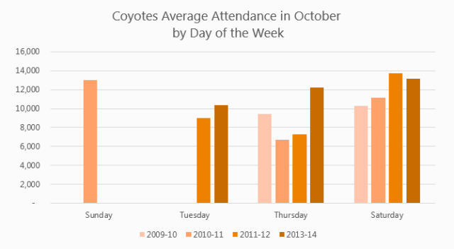 Coyotes-DOW