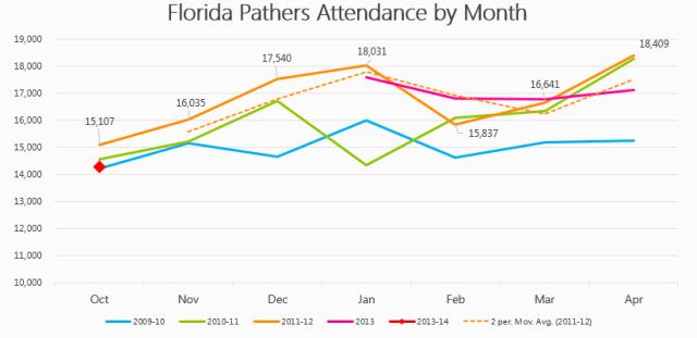 Florida Attendance 2013