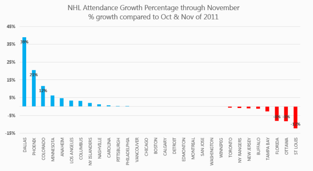NHL Attendance 2013 Oct-Nov  compare