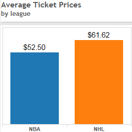 Average Ticket Prices