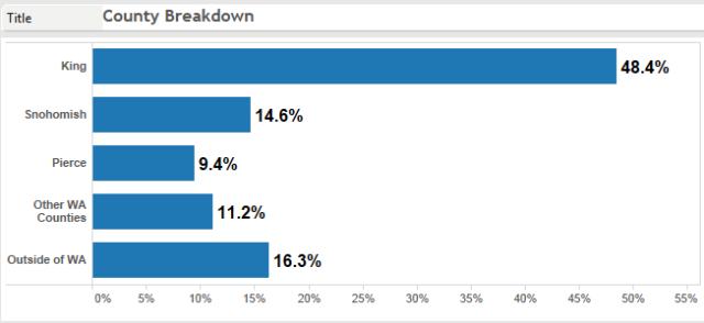 county breakdown