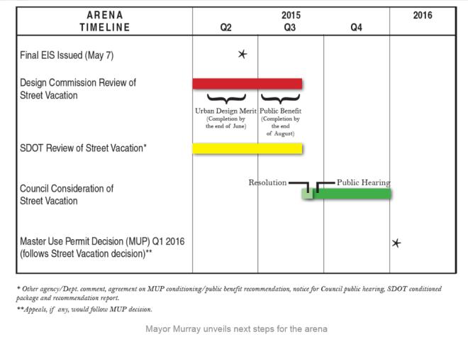 Arena Timeline