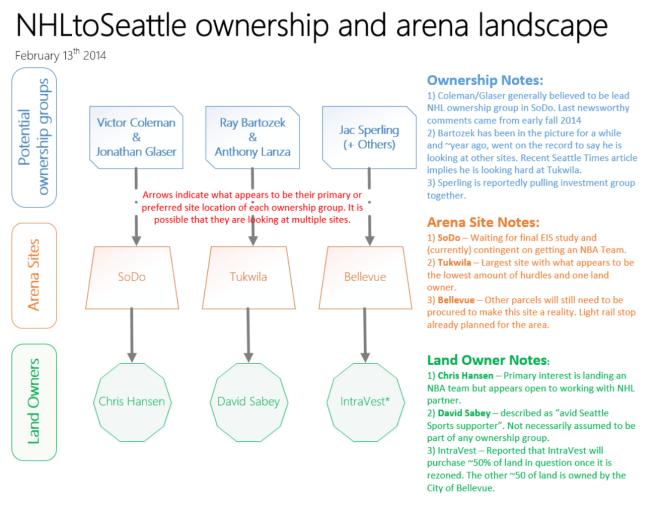 Ownership Landscape