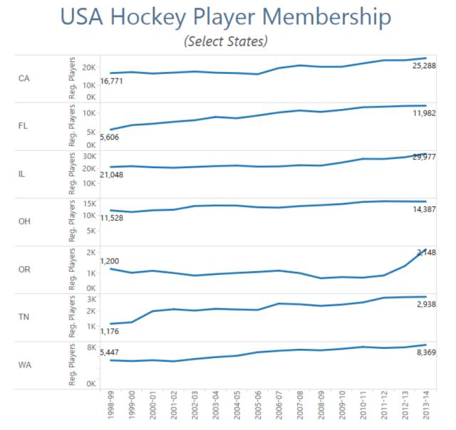 USAHockey-Select States