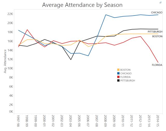 attendance compare