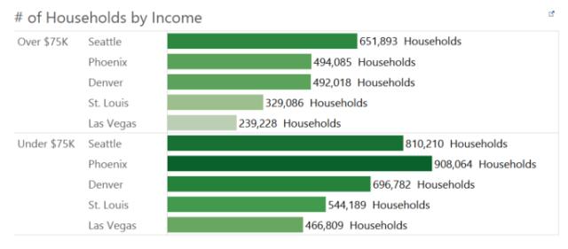 income update