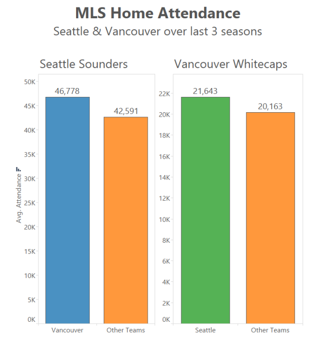 MLS Attendance
