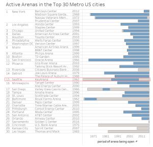 active-arenas-20170115